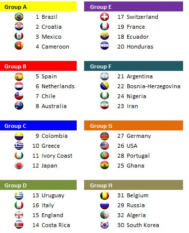 2014 World Cup Bracket in Excel (With images) | World cup ...