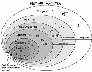 Mathematics Tutorial  02  The Number System  U2013 Nirvana Web