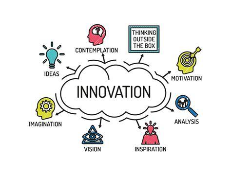 Neosquat Le Service Innovant Pour Les Facteurs De Performance Du Processus D 39 Innovation