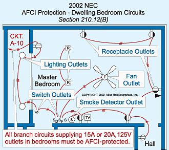 addressing arc faults in the 2002 nec electrical