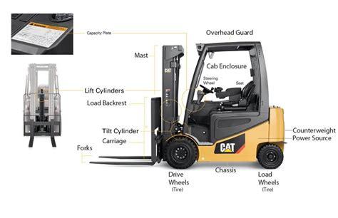 anatomy   forklift truck features diagram