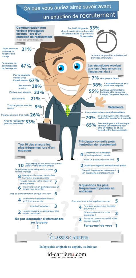 5 conseils pour r 233 ussir un entretien d embauche ideasrh cabinet de recrutement