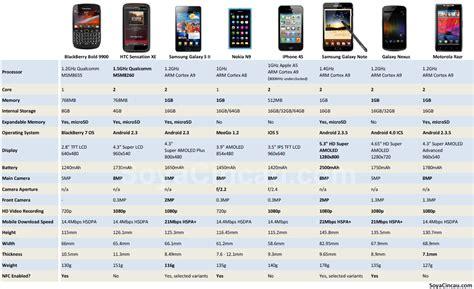 compare samsung phones smart phone comparison soyacincau