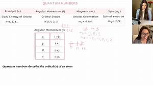 How To Find The Quantum Numbers Of An Element