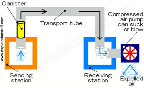 How pneumatic tube transport works - Explain that Stuff