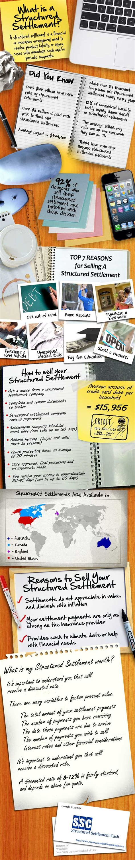 What Is A Structured Settlement?. Wireless Security Systems Kraft Shopping Bags. Remote Access Home Security Systems. Creative Mortgage Lending Venture Capital Crm. San Diego Online College Rent A Mailing List. Direct Tv Package Options Bph Treatment Drugs. Remote Desktop Command Line Hsa Tax Benefits. Auto Insurance Without Credit Check. Penetration Testing Costs Phoenix To Avondale