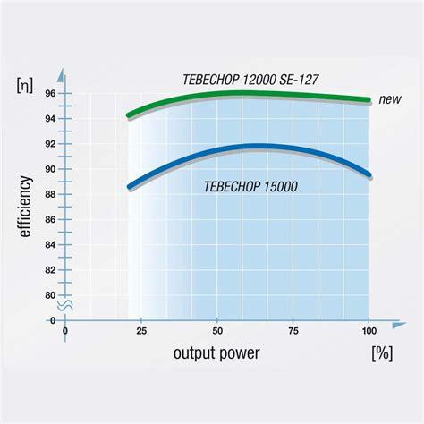 retrofit fit form function program benning
