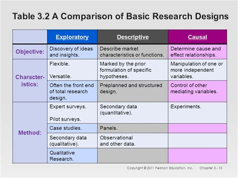 research and design chapter three research design formulation ppt