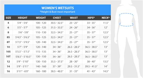 resources wetsuit buyers guide  temperature chart