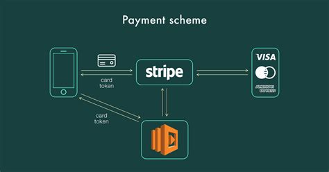 I guess i'll take this as a blessing in disguise based on all the trouble people seem to have with cash app. How to Design Payment Logic on Stripe (and Apply It)
