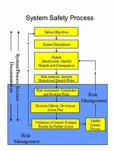 resources library contents faa faasteam faasafetygov With safety management system bridging document