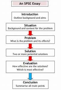 evaluation argument topics