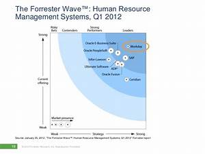 The Forrester Wave U2122  Human Resource Management Systems  Q1