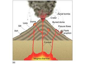 Volcanoes Diagram with Labels