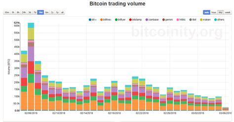 bitcoin  day chart ks  coinstar san diego