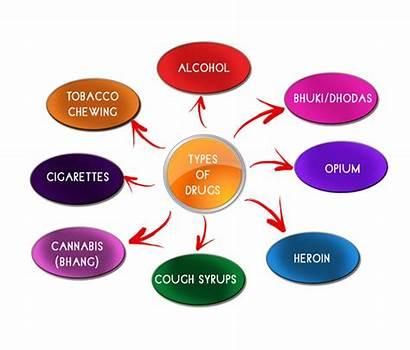 Drugs Types Treatment Addiction Programs