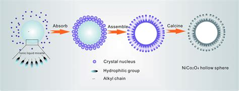 nanorod assembled nico    hollow microspheres assisted   ionic liquid  advanced