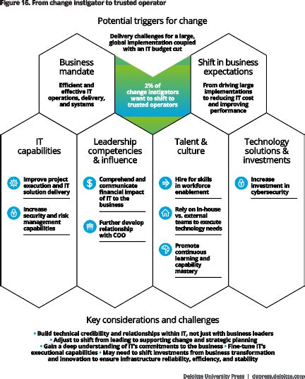 Transformation Budget by The 2016 Global Cio Survey Deloitte Press