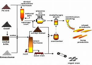 What Is Steel Making Process  Briefly Explain