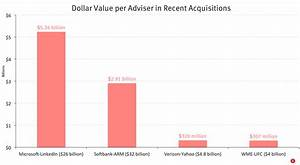 Yahoo Deal Shows Relative Value of Advisers — The Information