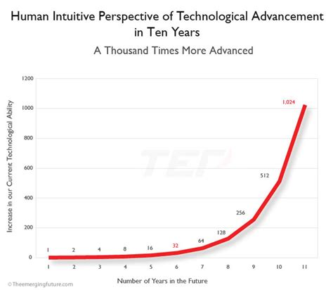 estimating  speed  exponential technological