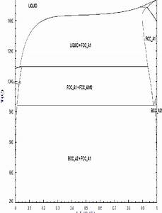 Phase Diagram Of Fe