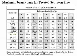 beam span chart similiar 2x8 deck joist span keywords With what size floor joist for a 12 foot span