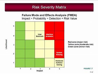 Risk Severity Matrix Cake Birthday Homework Draw