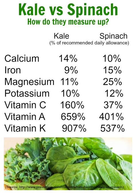 calcium in spinach calcium in spinach and kale move over spinach and kale lassens here are 7 of the healthiest