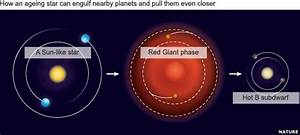 Red Giant Destroying Earth - Pics about space