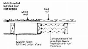 INSULATION A diagram shows the cross-section of a metal ...