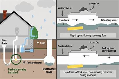 Valve Backwater Installation Prevention Basement Subsidy Water