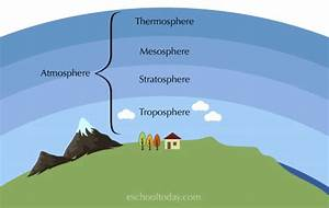 What Is The Atmosphere In The Earth System