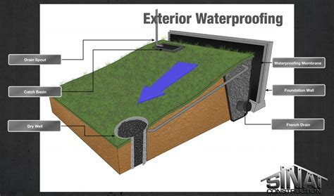 Basement waterproofing systems Incredible Basement Design