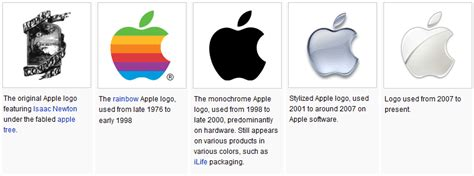 Apple Logo Evolution Story