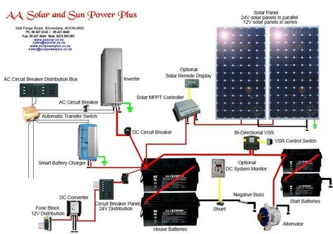 aa solar frequently asked questions
