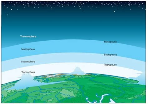 sherlys blog lapisan atmosfer bumi