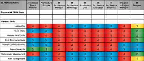 architecture skills framework