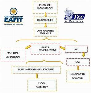 Reverse Engineering Methodology According To Figure 1