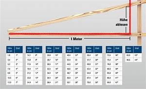 Höhe Berechnen : dach und wand zeven wie berechne ich die dachneigung meines daches dach und wand zeven ~ Themetempest.com Abrechnung