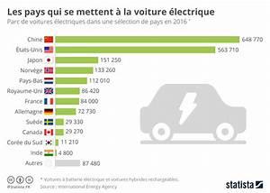Nombre De Voiture En France : graphique les pays qui se mettent la voiture lectrique statista ~ Maxctalentgroup.com Avis de Voitures