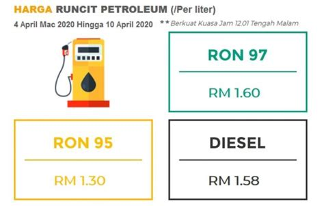 april  week  fuel price petrol diesel