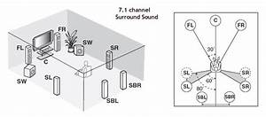 How To Hookup Surround Sound