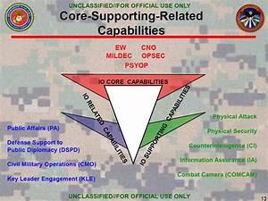 Marine Corps Intelligence U Fouo U S Marine Corps Information Operations April