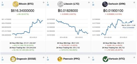 Live price charts and trading for top cryptocurrencies like bitcoin (btc) and ethereum (eth) on bitstamp, coinbase pro, bitfinex, and more. Bitcoin price chart live inr