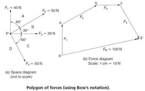 Resultant Force Vector Diagrams Forces Graphical