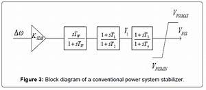 Online Tuning Of Power System Stabilizers Using Fuzzy Logic Network With Fuzzy C