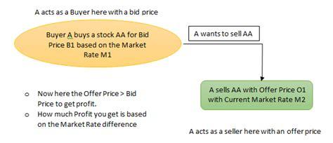 Bid Price Bid Price Vs Offer Price Top 8 Differences To Learn