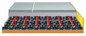 Estrichaufbau Mit Fußbodenheizung : fu bodenheizung aufbau des noppensystems und tackersystems ~ Michelbontemps.com Haus und Dekorationen