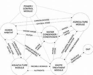 A Principal Flow Diagram Of A Closed Bioregenerative Life